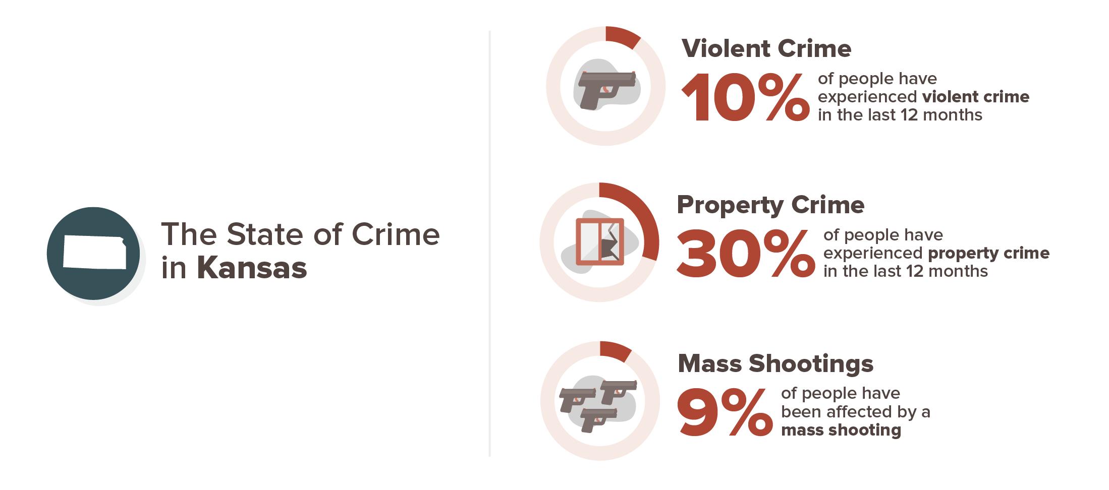 Kansas crime experience infographic; 10% violent crime, 30% property crime, 9% mass shooting