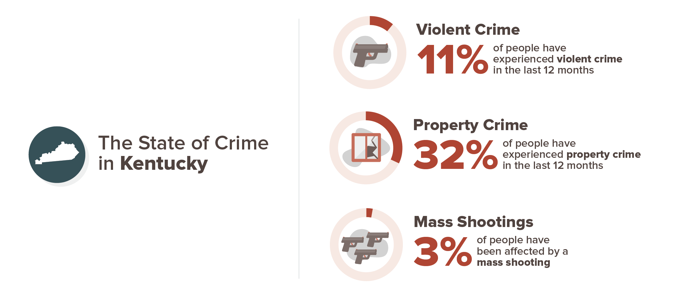Kentucky crime experience infographic; 11% violent crime, 32% property crime, 3% mass shooting