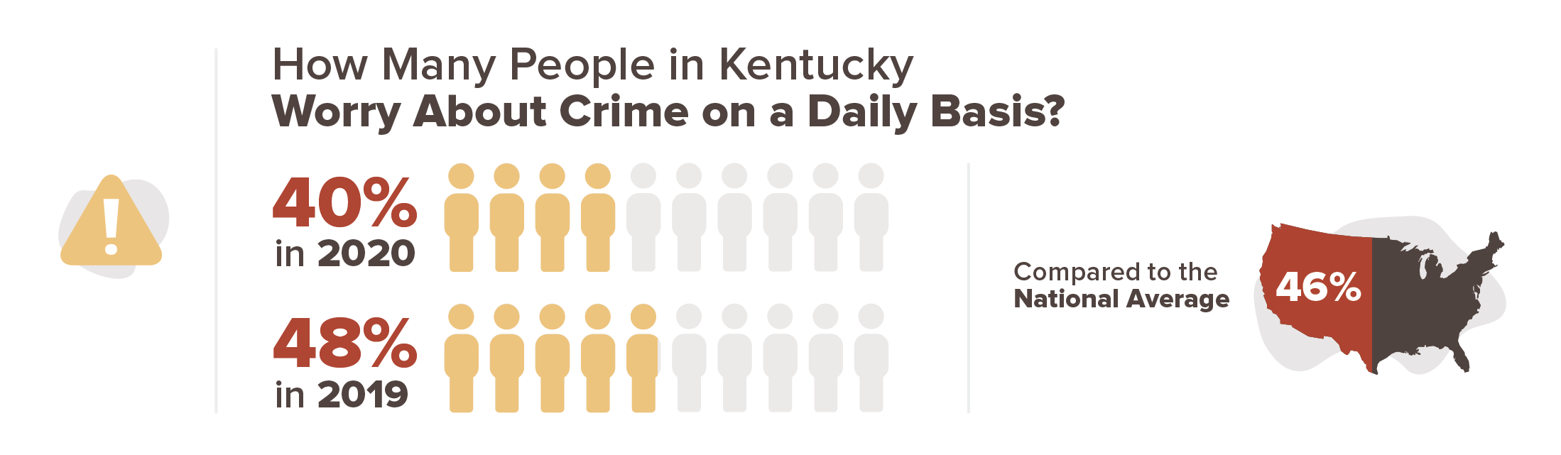 40% of people in Kentucky worry about crime on a daily basis in 2020 compared to 48% in 2019.