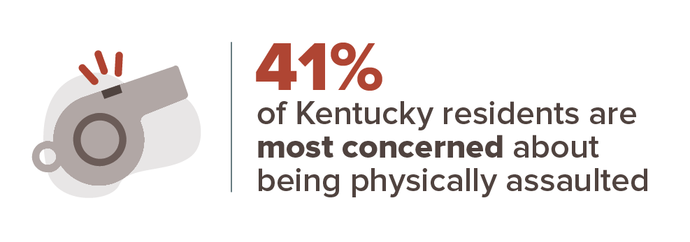 41% of Kentucky residents are most concerned about being physically assaulted.