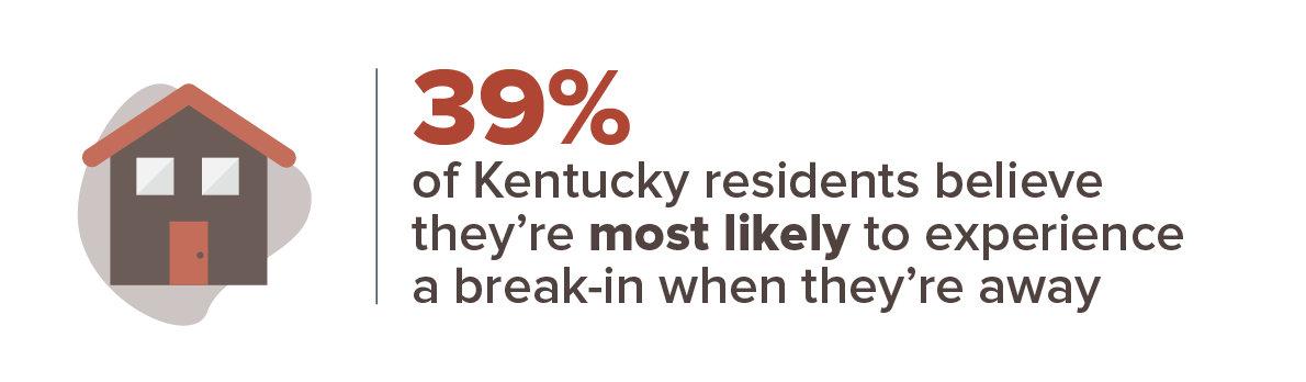 39% of Kentucky residents believe they're most likely to experience a break-in when they're away
