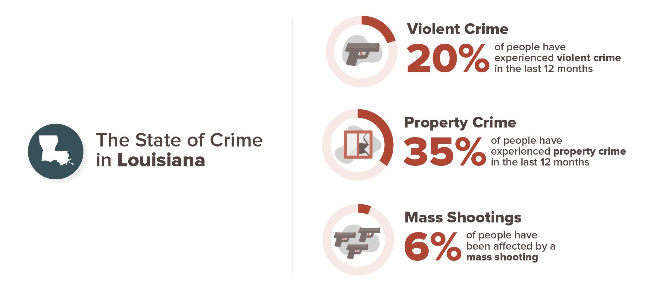 Louisiana crime experience infographic; 20% violent crime, 35% property crime, 6% mass shooting