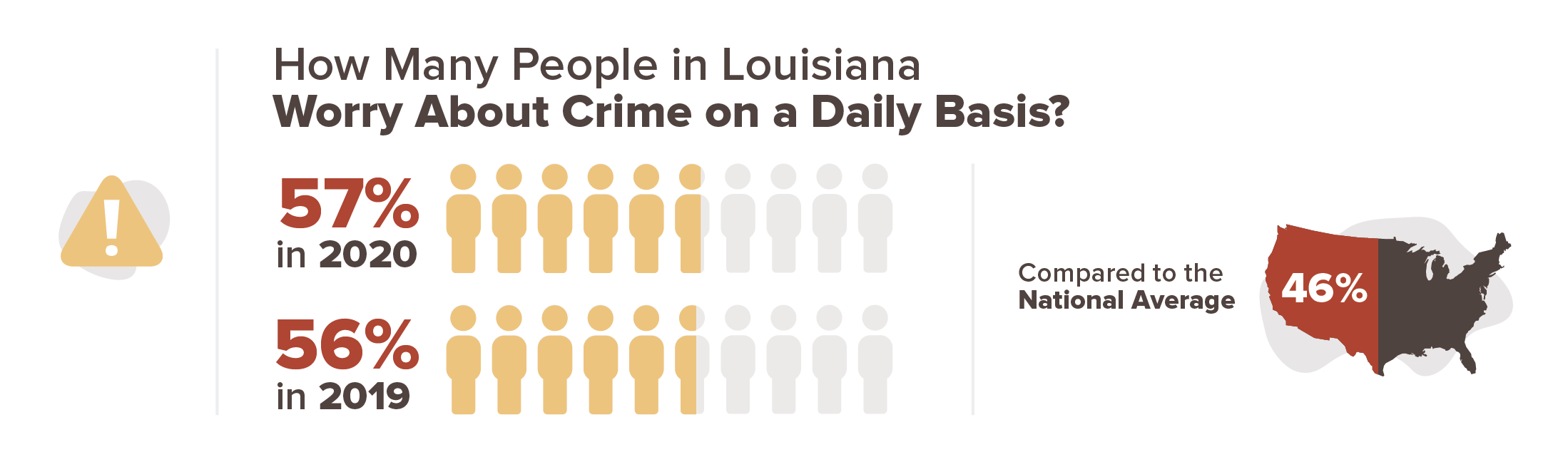 57% of people in Louisiana worry about crime on a daily basis in 2020 compared to 56% in 2019.