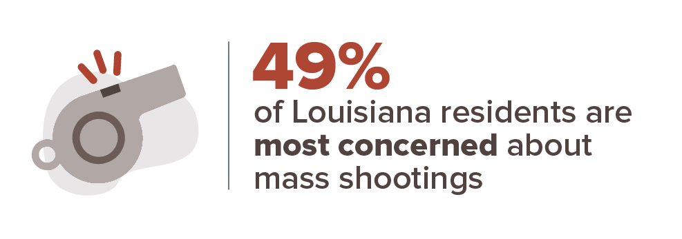 49% of Louisiana residents are most concerned about mass shootings