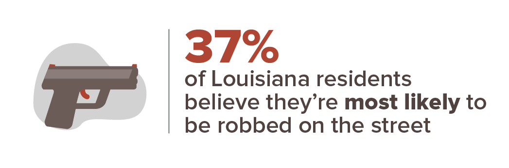 37% of Louisiana residents believe they're most likely to be robbed on the street.
