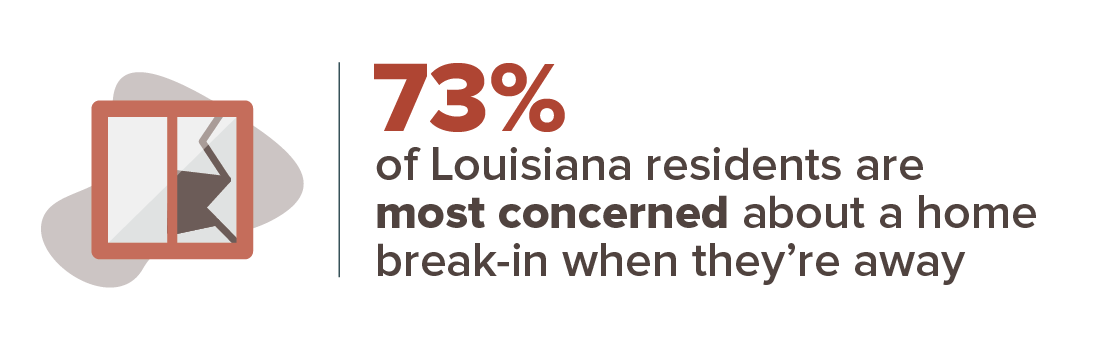 73% of Louisiana resident are most concerned about a home break-in when they're away