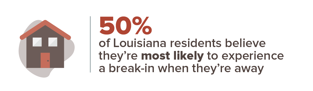 50% of Louisiana residents believe they're most likely to experience a break-in when they're away