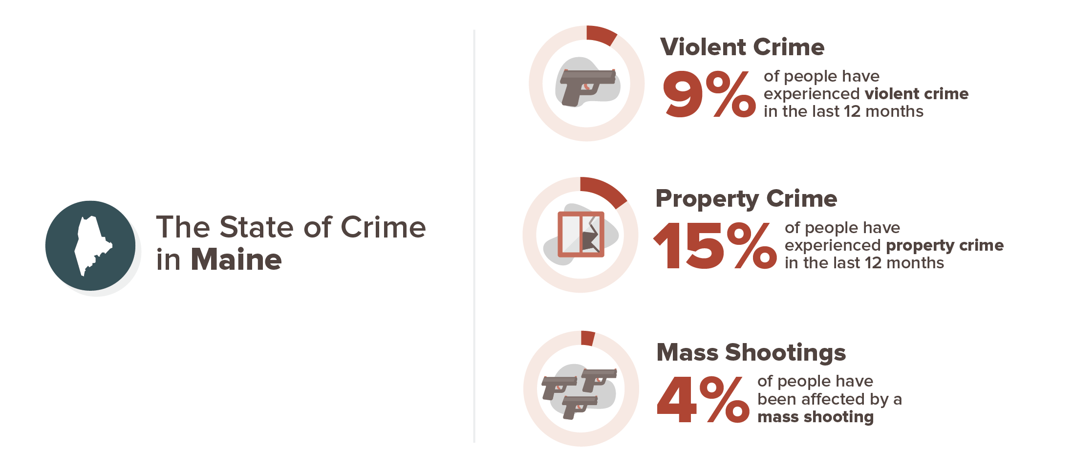 Maine crime experience infographic; 9% violent crime, 15% property crime, 4% mass shooting