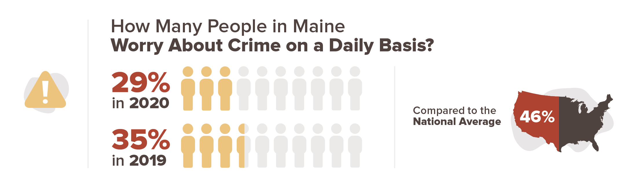 29% of people in Maine worry about crime on a daily basis in 2020 compared to 35% in 2019.