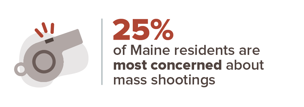 25% of Maine residents are most concerned about mass shootings.