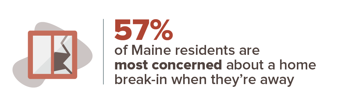 57% of Maine residents are most concerned about a home break-in when they're away.