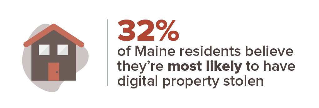 32% of Maine residents believe they're most likely to have digital property stolen.