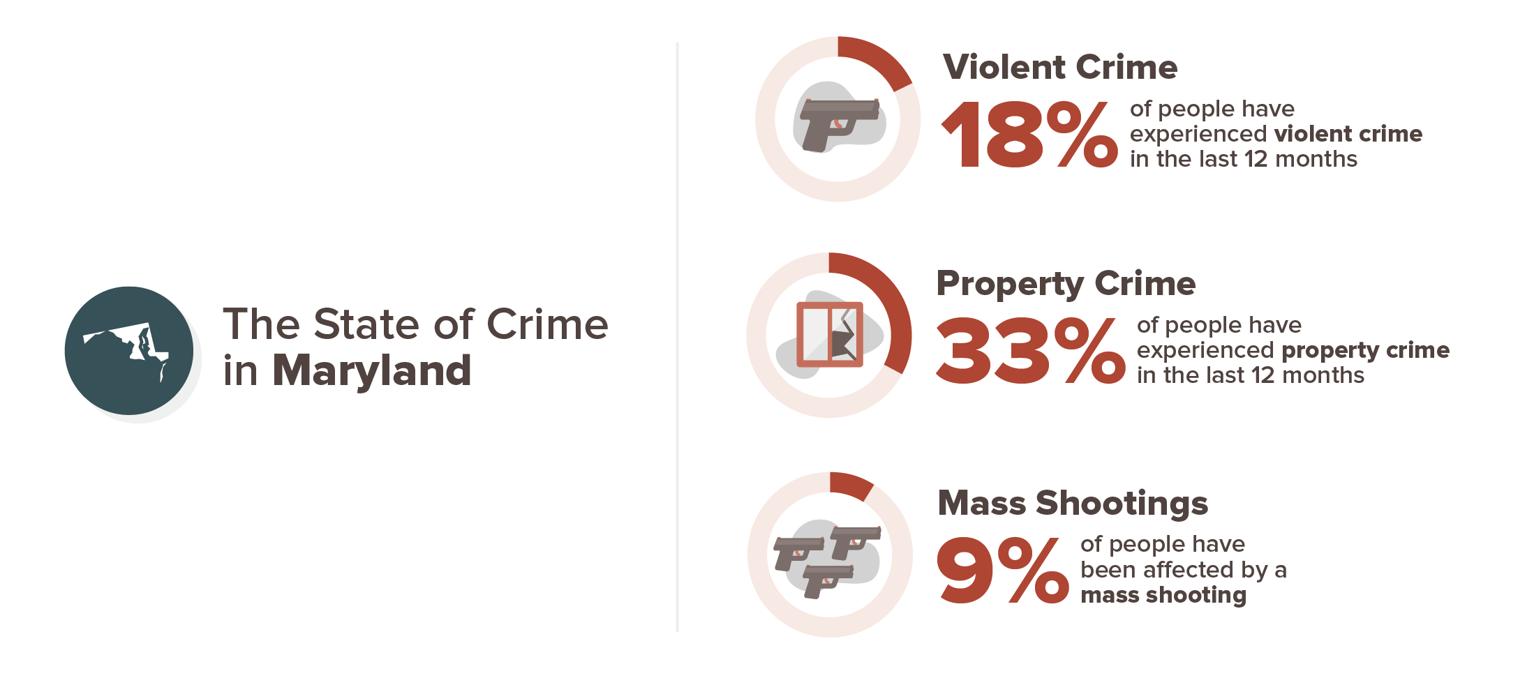 Maryland crime experience infographic; 18% violent crime, 33% property crime, 9% mass shooting