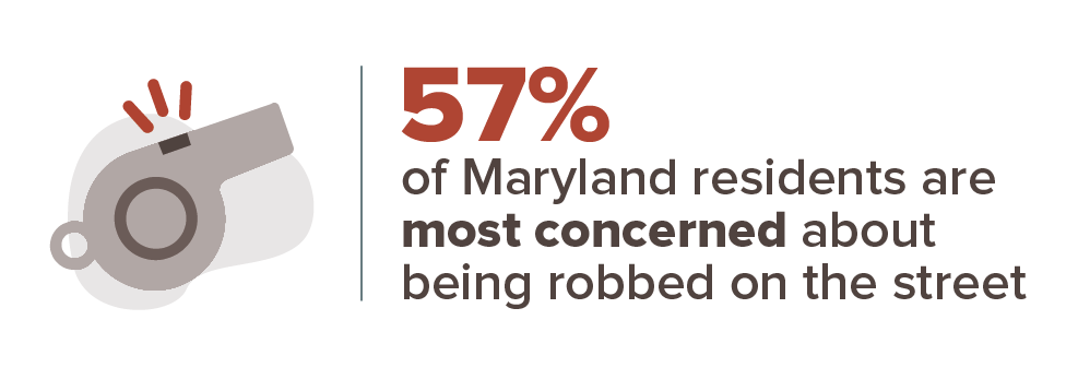 57% of Maryland residents are most concerned about being robbed on the street.