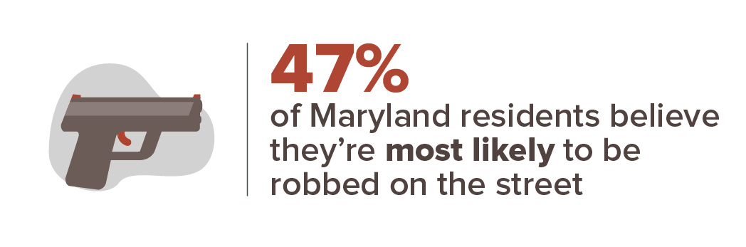 47% of Maryland residents believe they're most likely to be robbed on the street.