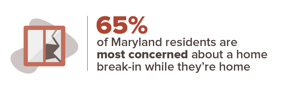 65% of Maryland residents are most concerned about a home break-in while they're home.