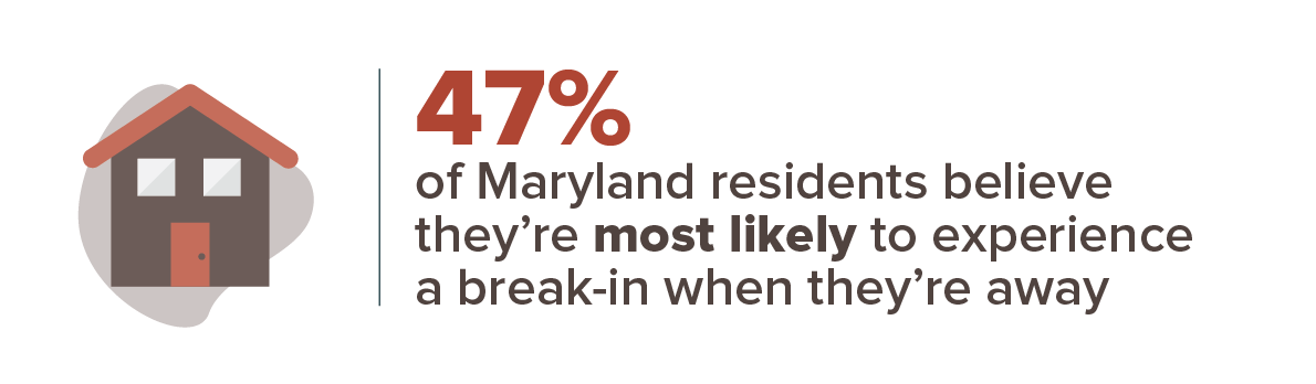 47% of Maryland residents believe they're most likely to experience a break-in when they're away.