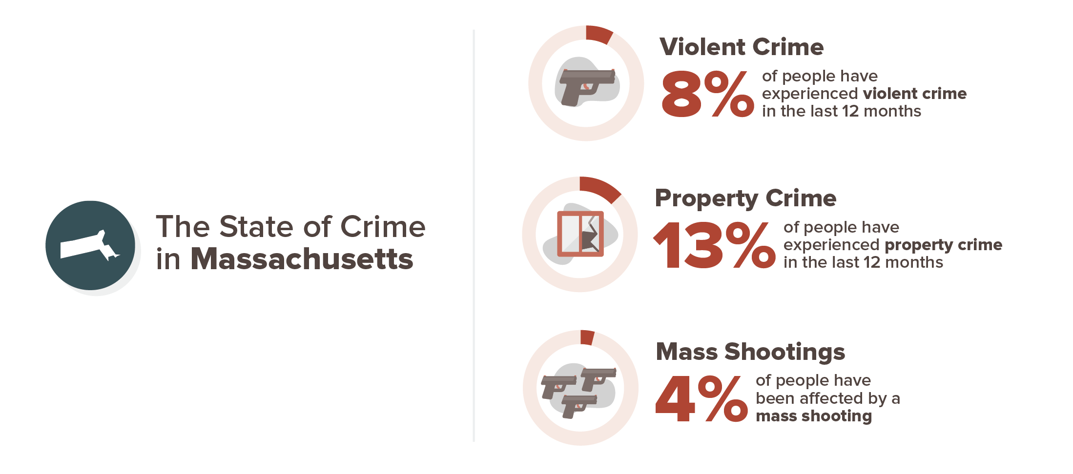 8% of Massachusetts' residents have experienced violent crime in the last 12 months. 13% have experienced property crime in the last 12 months. And 4% of Massachusetts' residents have been affected by a mass shooting in their lifetime.