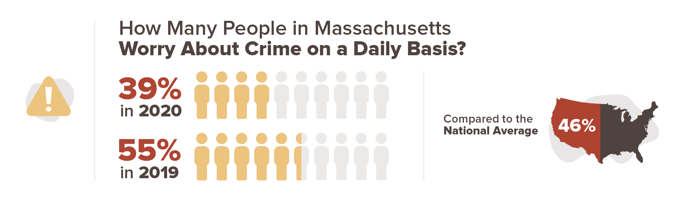 39% of Massachussets' residents worry about crime on a daily basis in 2020 compared to 55% in 2019.