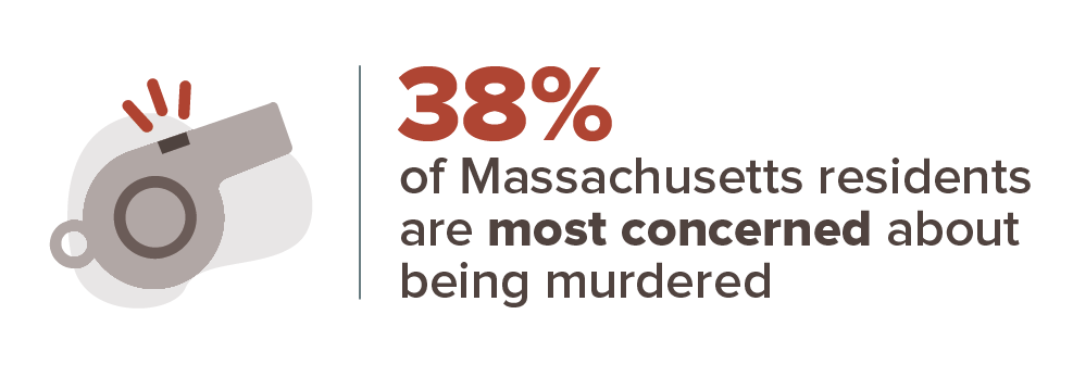 38% of Massachusetts residents are most concerned about being murdered.