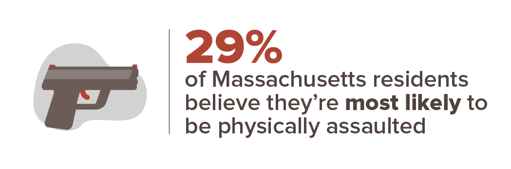 29% of Massachusetts residents believe they're most likely to be physically assaulted.