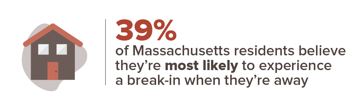39% of Massachusetts residents believe they're most likely to experience a break-in when they're away