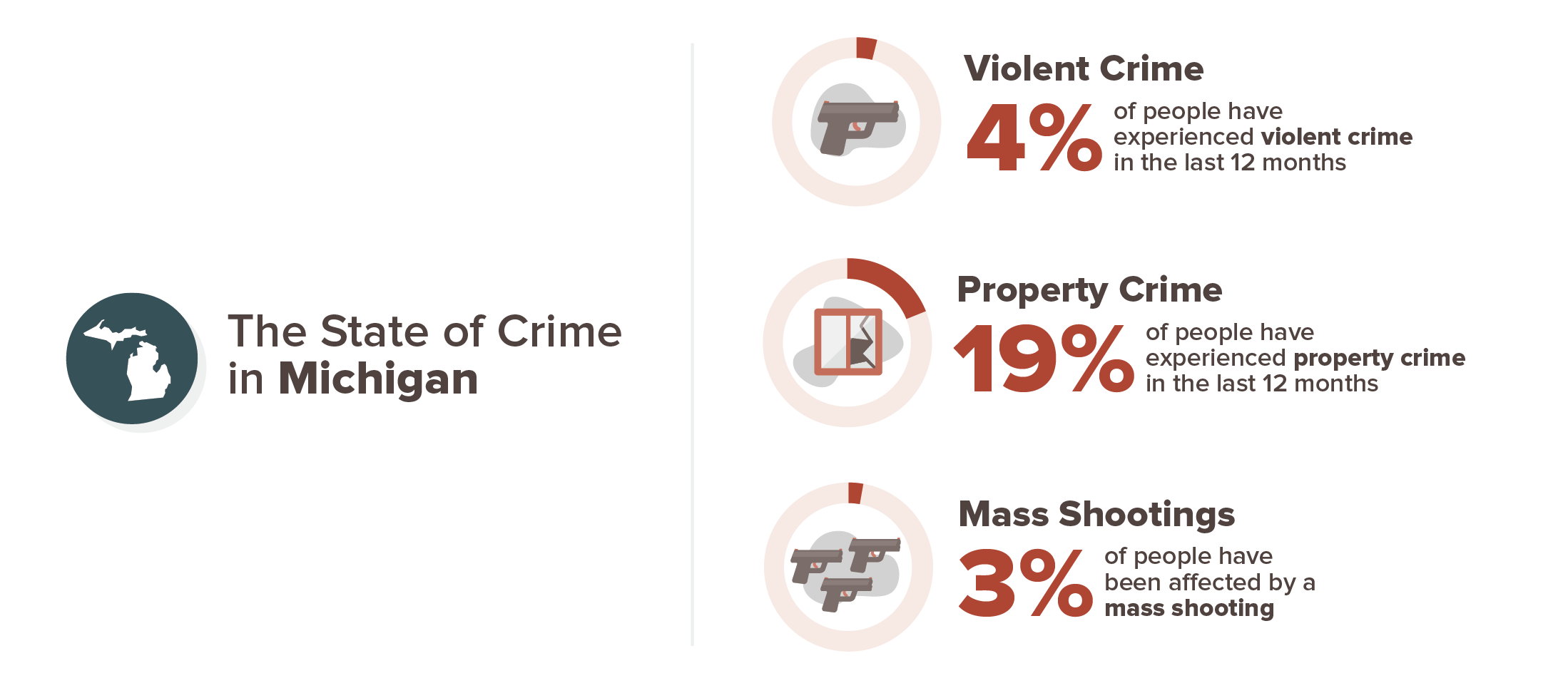 Michigan crime experience infographic; 4% violent crime, 19% property crime, 3% mass shooting