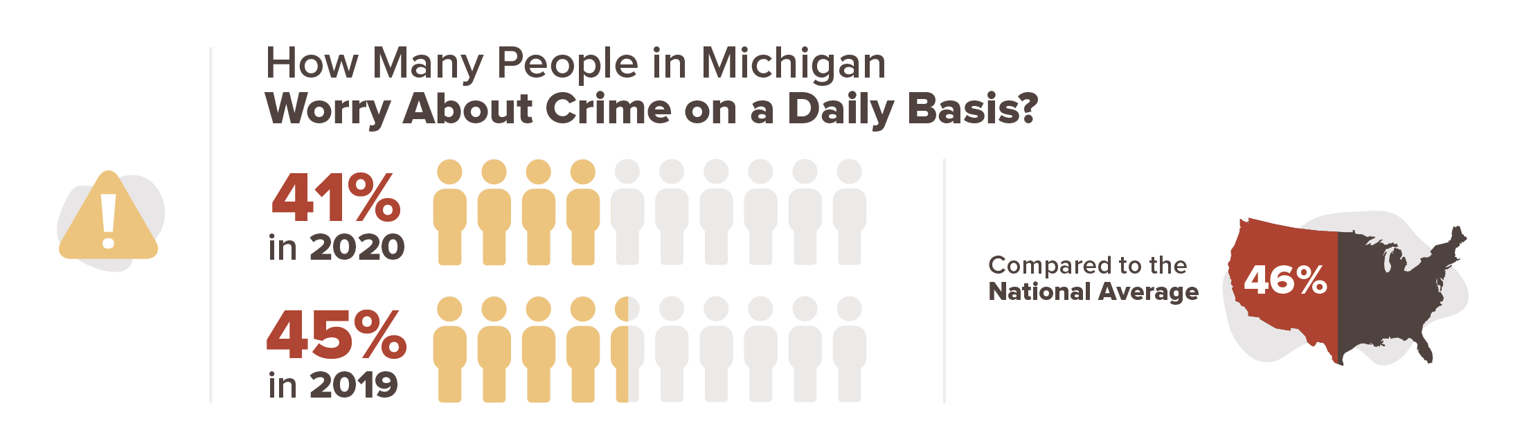 Michigan crime concern infographic