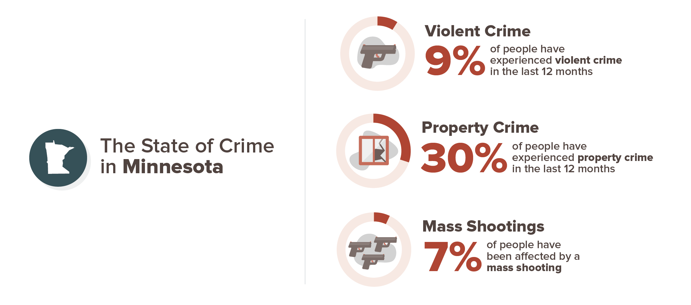 Minnesota crime experience infographic; 9% violent crime, 30% property crime, 7% mass shooting