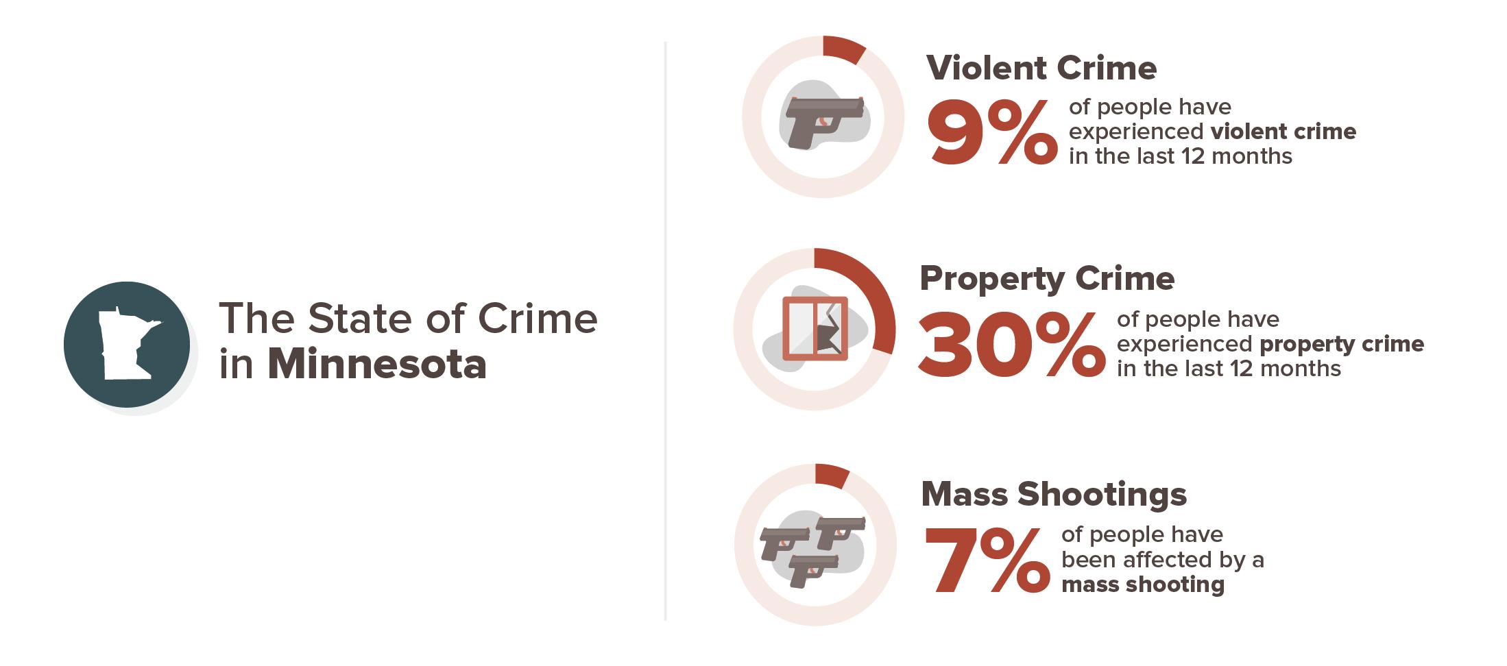 Minnesota crime experience infographic; 9% violent crime, 30% property crime, 7% mass shooting