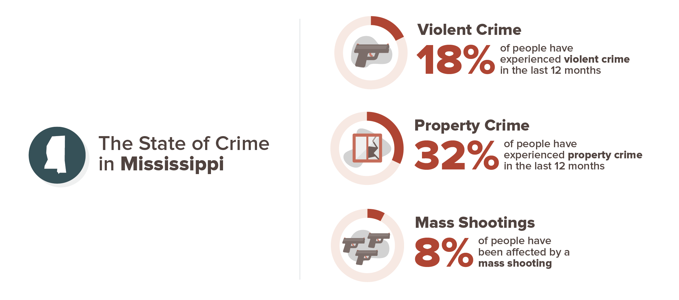 Mississippi crime experience infographic; 18% violent crime, 32% property crime, 8% mass shooting