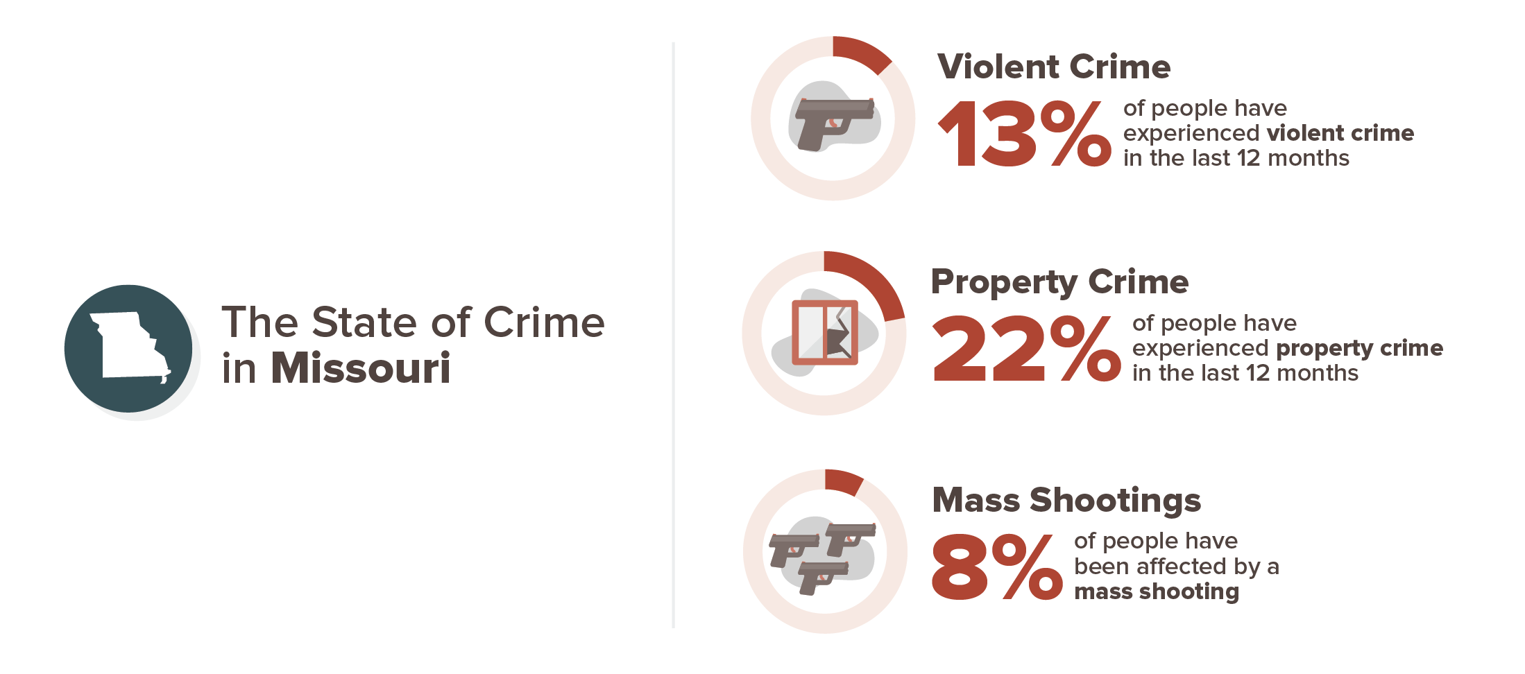 Missouri crime experience infographic; 13% violent crime, 22% property crime, 8% mass shooting