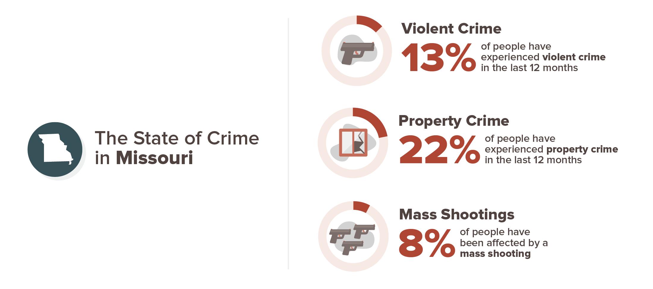 Missouri crime experience infographic; 13% violent crime, 22% property crime, 8% mass shooting
