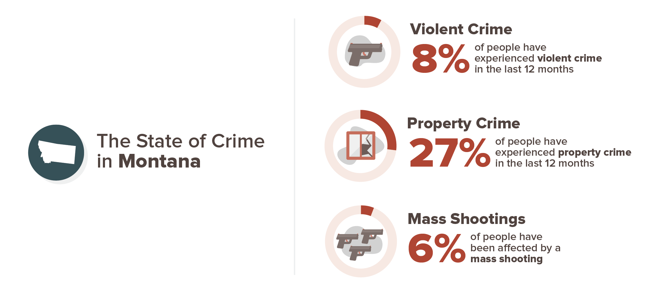 Montana crime experience infographic; 8& violent crime, 27% property crime, 6% mass shooting