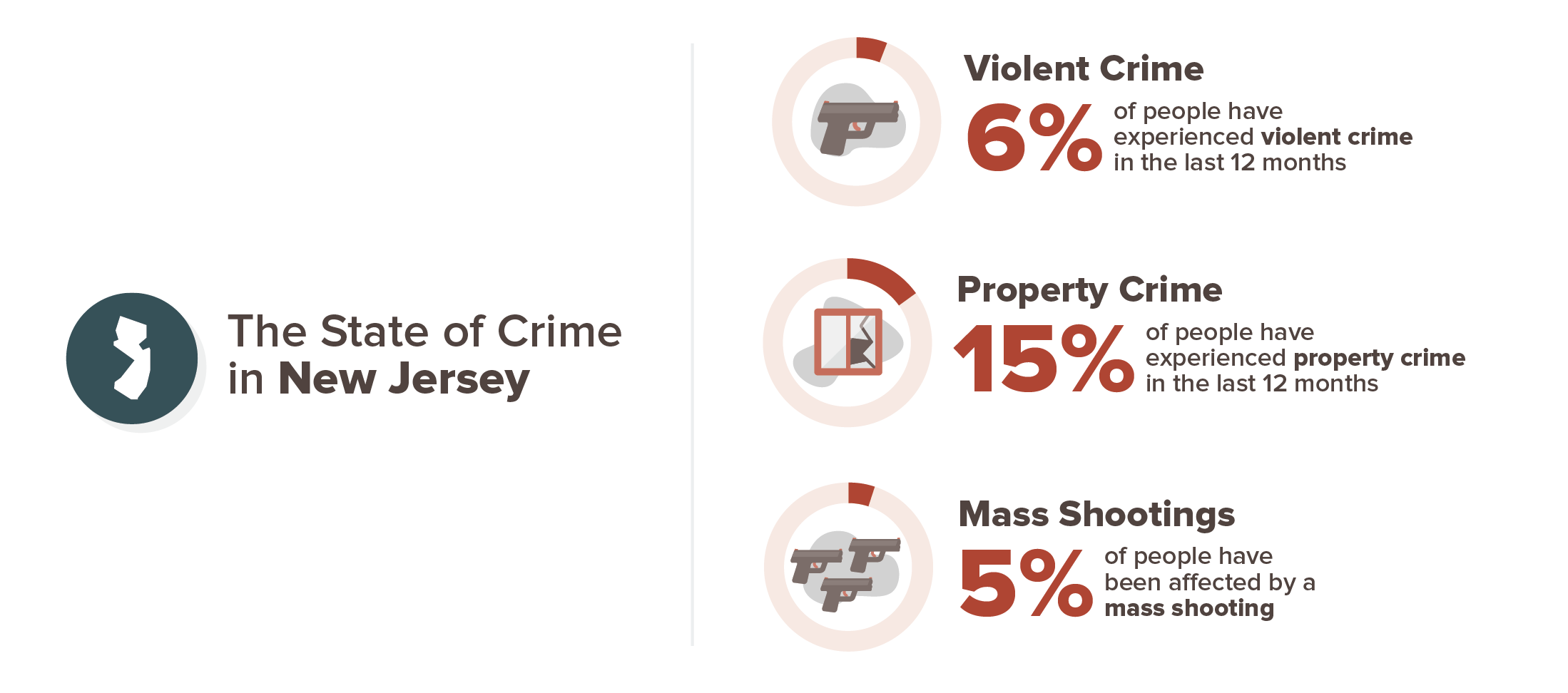 6 percent have experienced violent crime, 15 percent have experienced property crime, 5 percent have been affected by a mass shooting