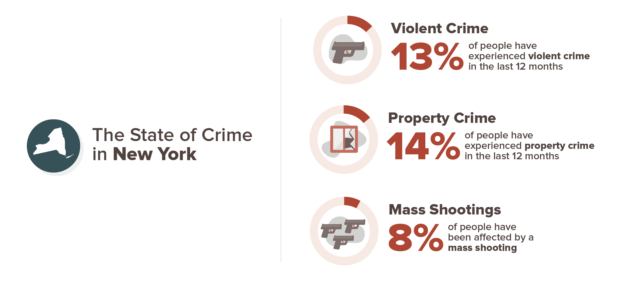 13 percent have experienced violent crime, 14 percent have experienced property crime, 8 percent have been affected by a mass shooting