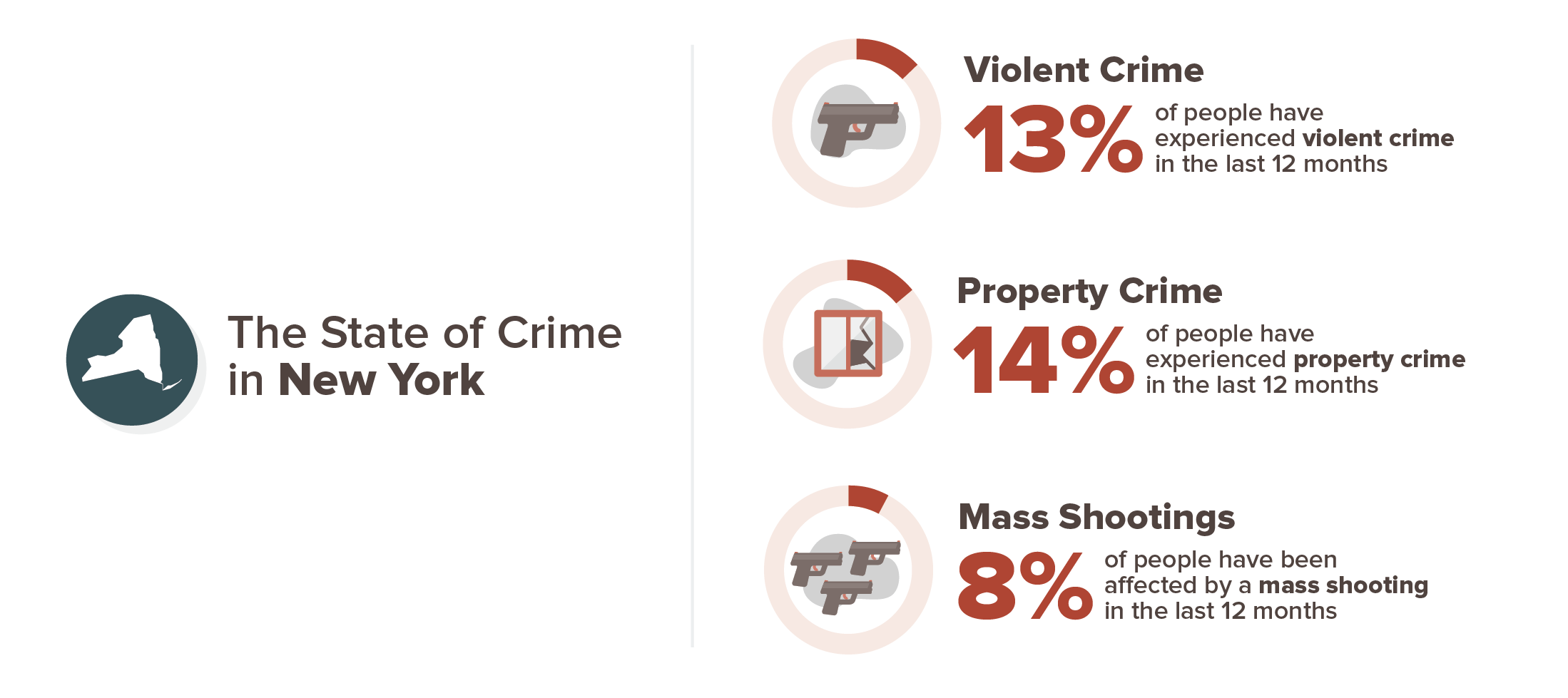 New York crime stats infographic