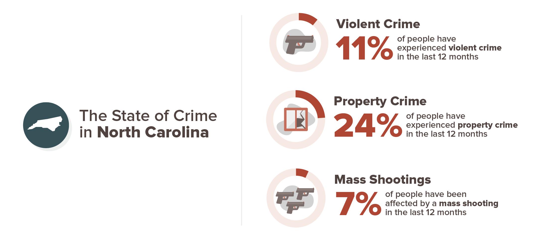 North Carolina crime stats infographic