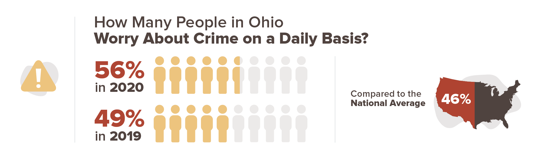 Ohio crime stats infographic