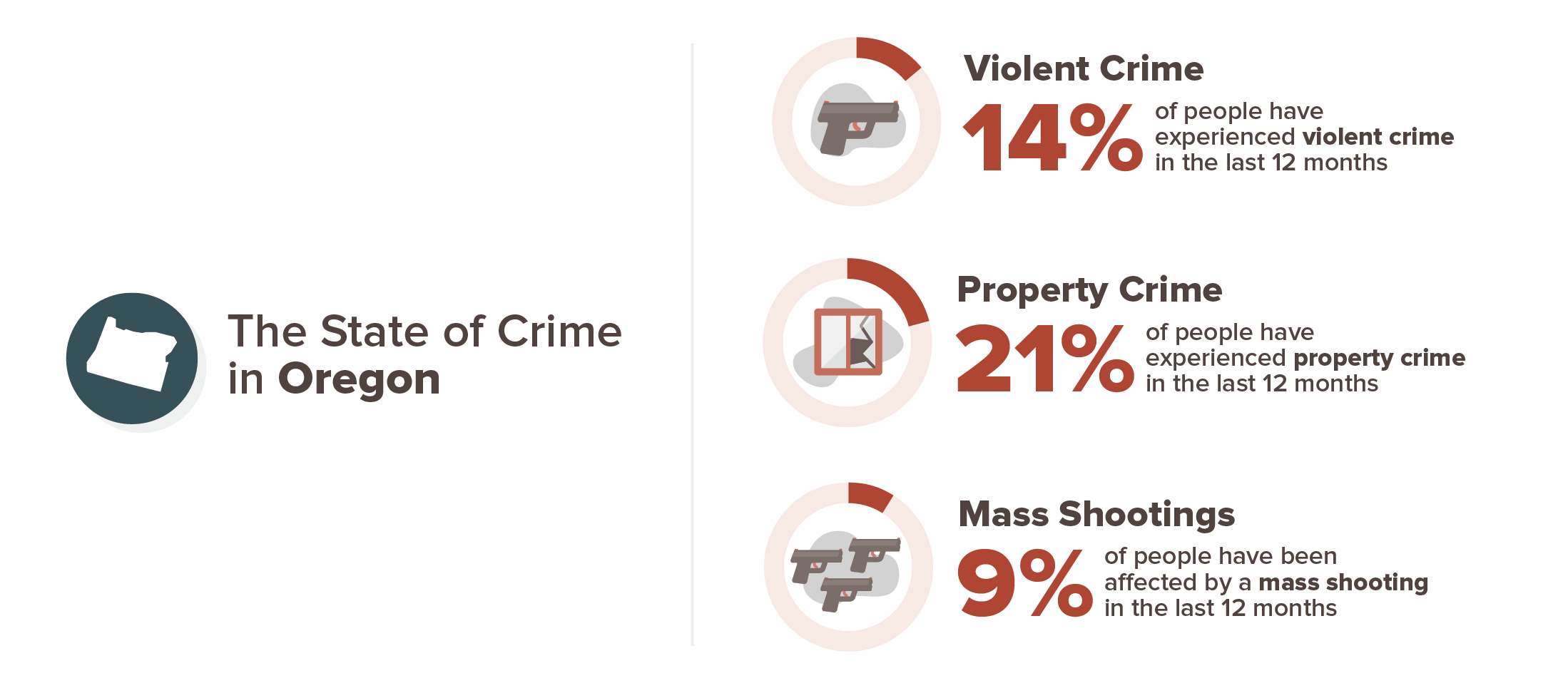 Oregon crime stats infographic