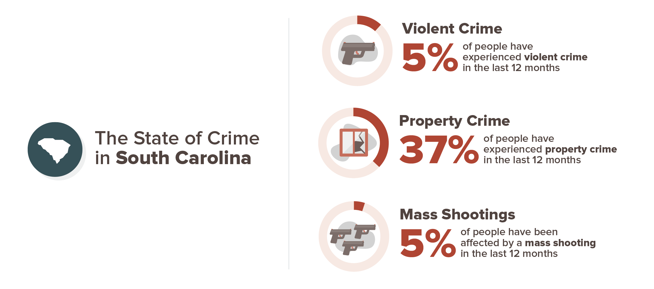 5 percent have experienced a violent crime, 37 percent have experienced property crime, 5 percent have experienced a mass shooting
