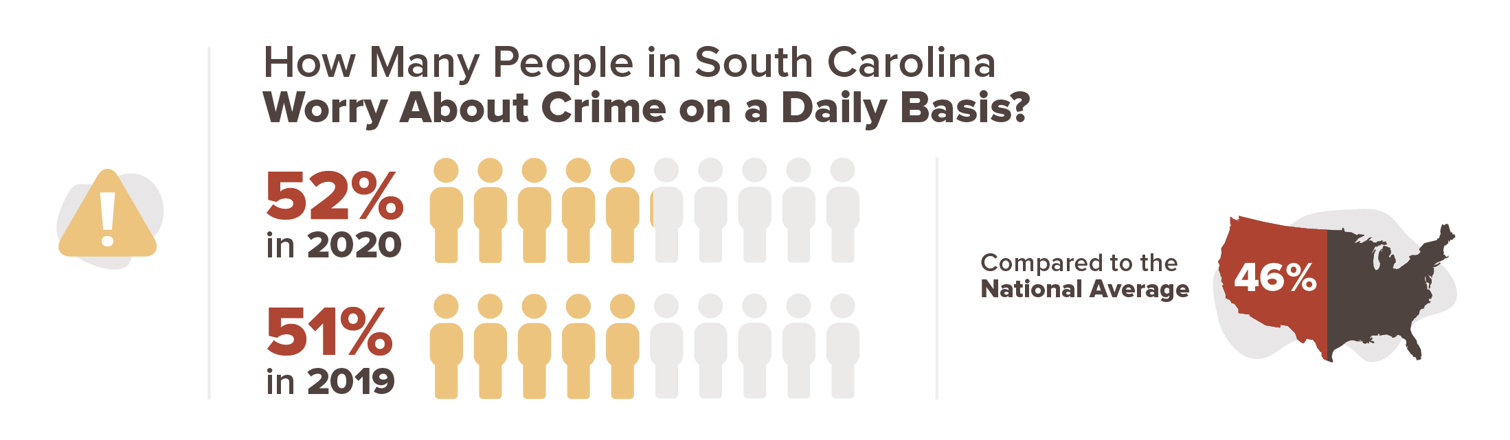 52 percent are concerned about crime on a daily basis