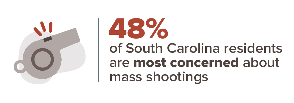 48 percent are most concerned about mass shootings