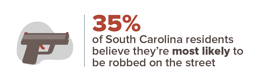 35 percent think they're most likely to be robbed on a street