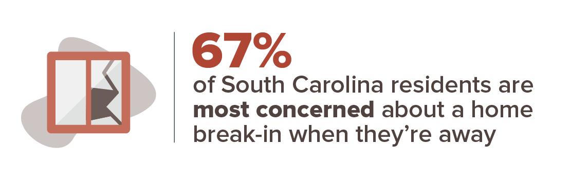 67 percent are most concerned about a home break-in