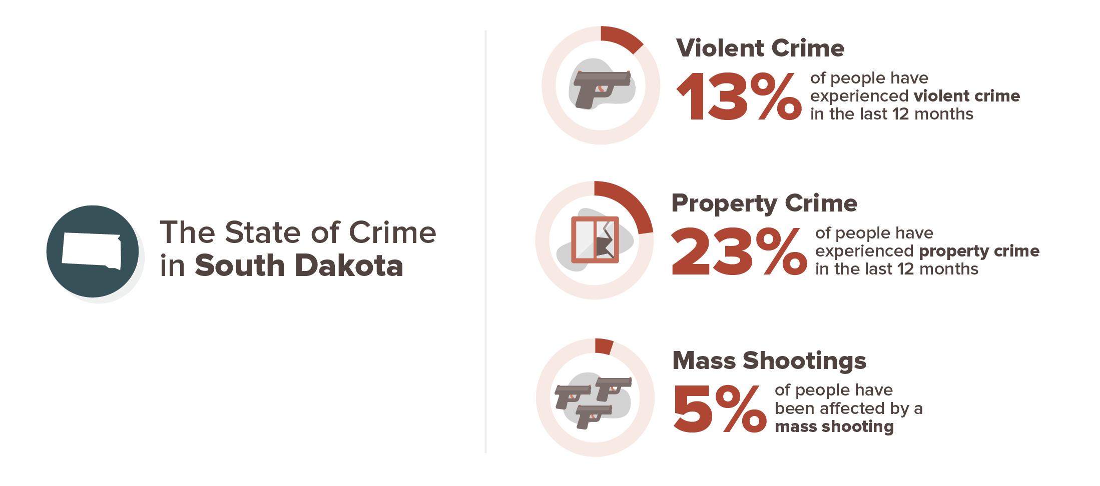 13 percent have experience violent crime, 23 percent have experienced property crime, 5 percent have experiences a mass shooting