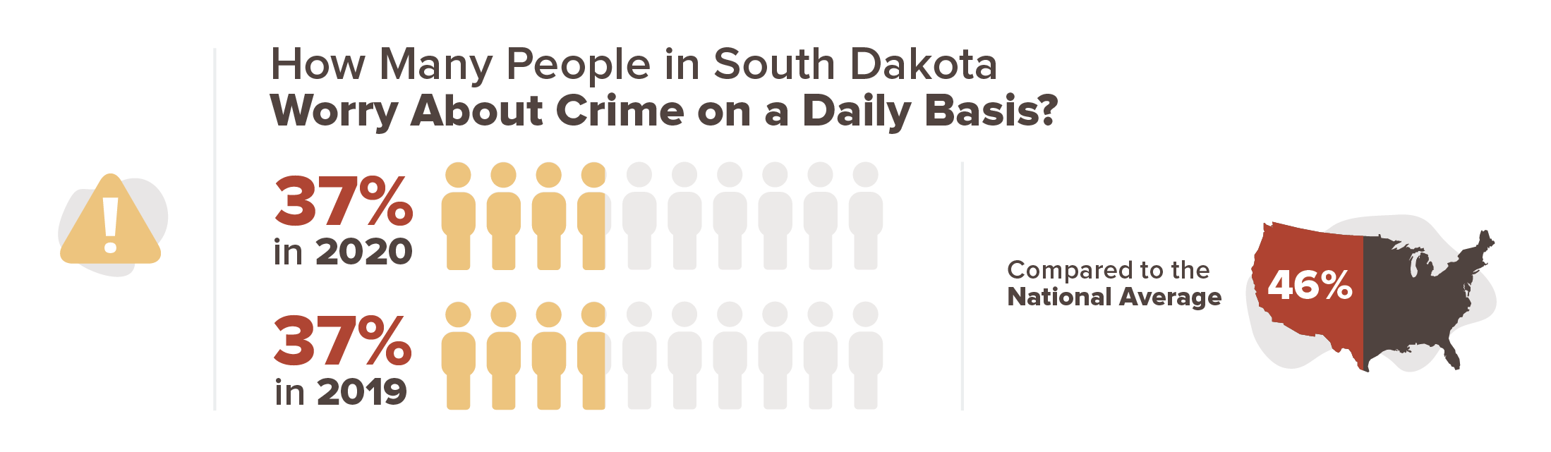 37 percent worry about crime on a daily basis
