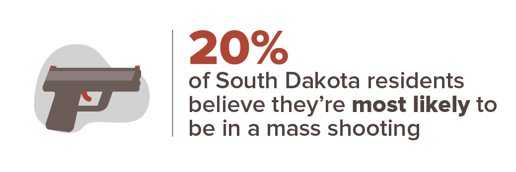 20 percent believe they're most likely to be in a mass shooting