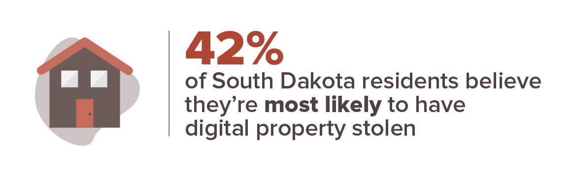 42 percent think having digital property stolen is most likely to happen