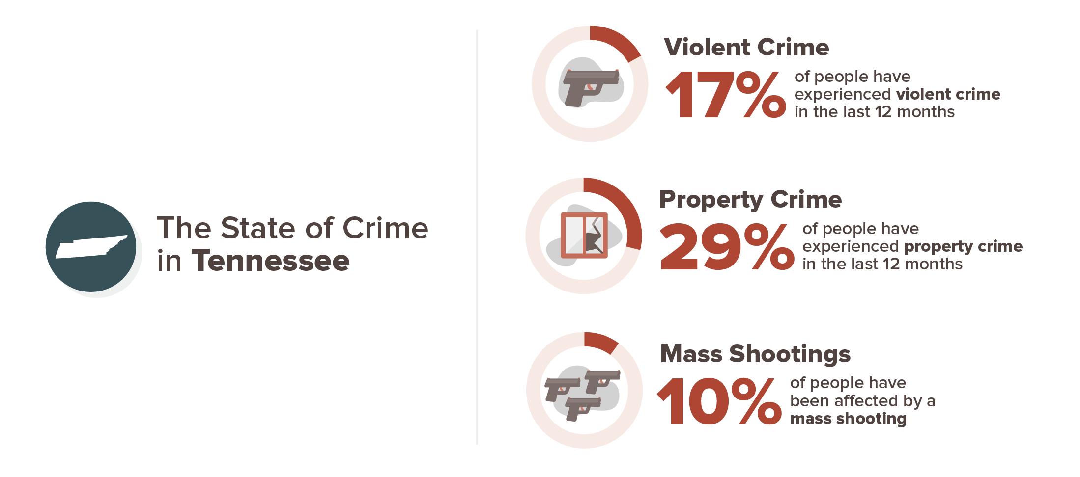 17 percent have experienced violent crime, 29 percent have experienced property crime, 10 percent have experienced a mass shooting